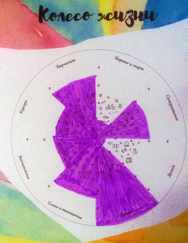 колесо жизни - пример